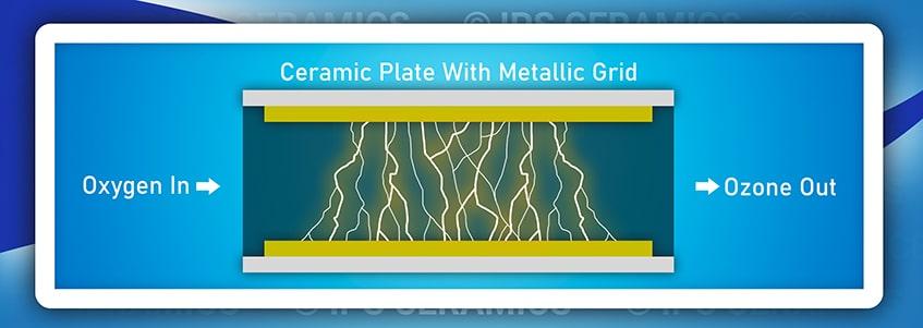 Ozone Generators: Purifying the Air We Breathe by Using Ceramics IPS Ceramics